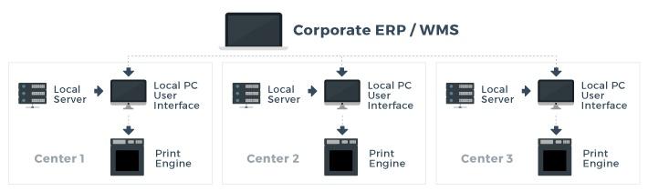 Case Study: Standardizing Label Application System Company Wide